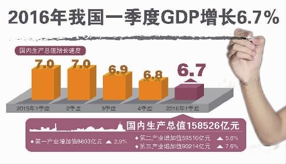 从使用价值角度看gdp包括石_张成思 新一轮资本市场繁荣将出现