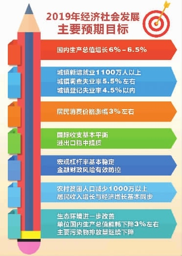 2019年经济目标_图表 2019年经济社会发展主要预期目标