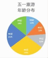 """""""五一全民出行""""热潮 5小时高铁圈目的地最受游客青睐 新湖南www.hunanabc.com"""
