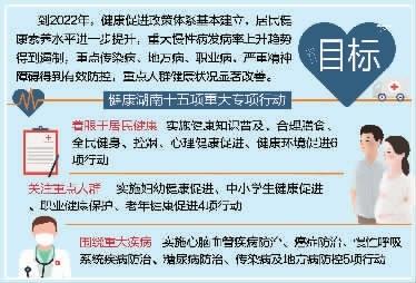 15大专项行动提升湖南人健康素养
